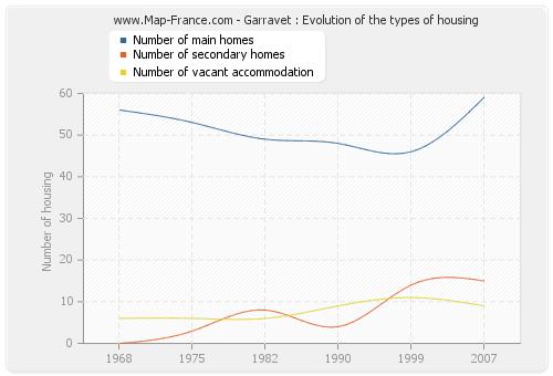 Garravet : Evolution of the types of housing