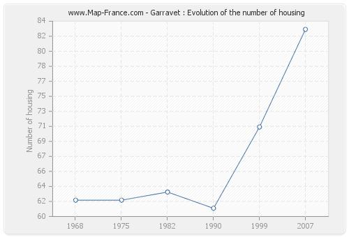 Garravet : Evolution of the number of housing