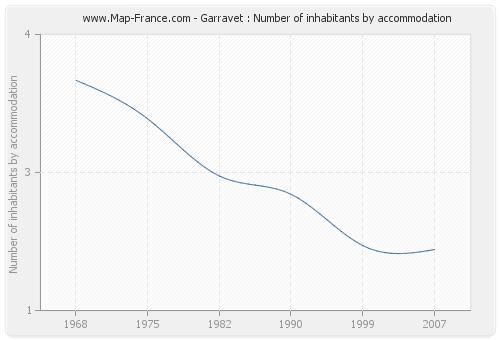 Garravet : Number of inhabitants by accommodation