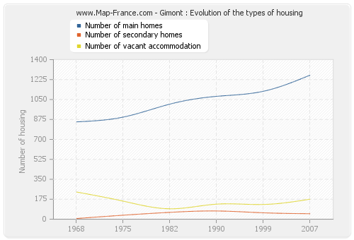 Gimont : Evolution of the types of housing