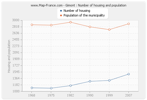 Gimont : Number of housing and population
