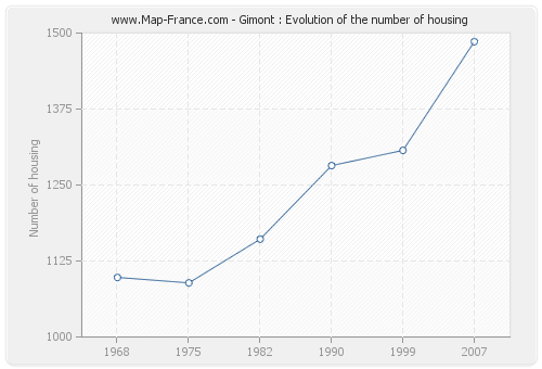 Gimont : Evolution of the number of housing