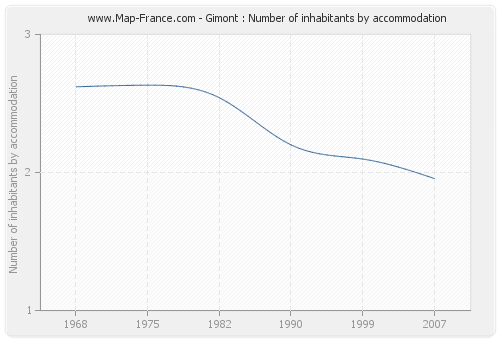 Gimont : Number of inhabitants by accommodation