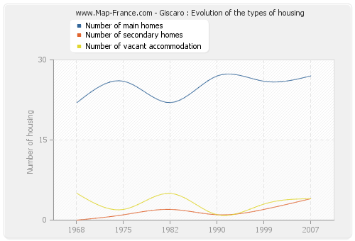 Giscaro : Evolution of the types of housing