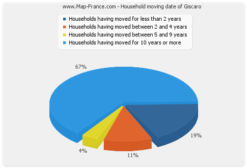 Household moving date of Giscaro