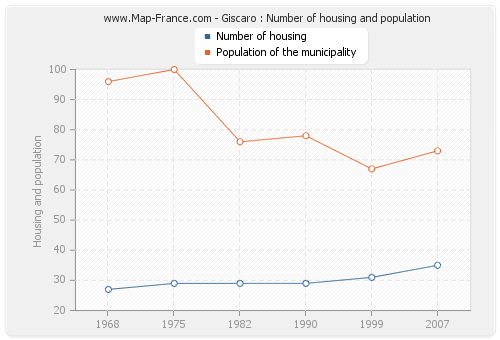 Giscaro : Number of housing and population