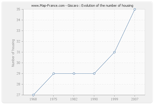Giscaro : Evolution of the number of housing