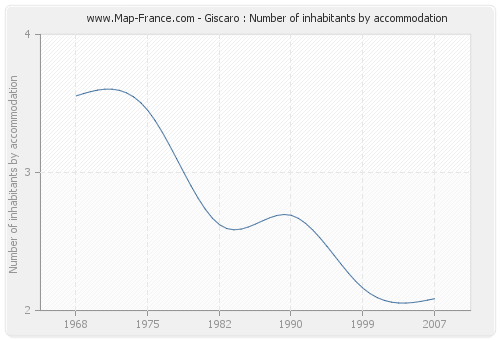 Giscaro : Number of inhabitants by accommodation
