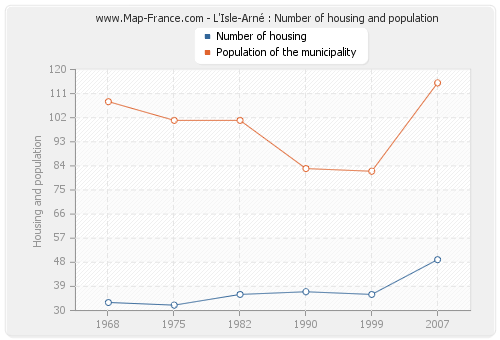 L'Isle-Arné : Number of housing and population