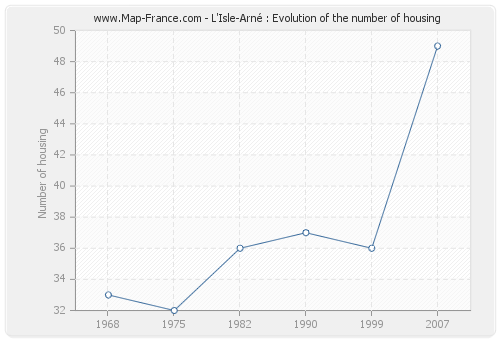 L'Isle-Arné : Evolution of the number of housing