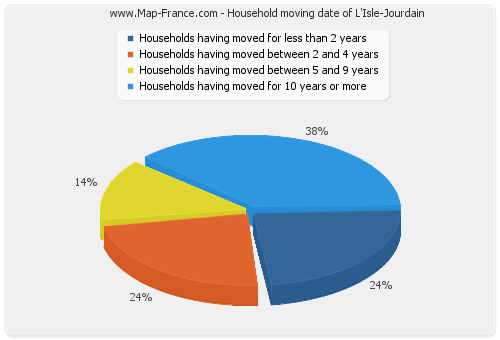 Household moving date of L'Isle-Jourdain