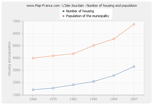 L'Isle-Jourdain : Number of housing and population