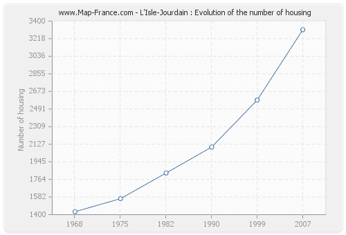L'Isle-Jourdain : Evolution of the number of housing