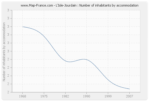 L'Isle-Jourdain : Number of inhabitants by accommodation