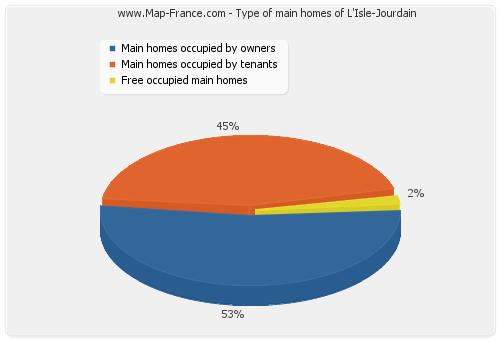 Type of main homes of L'Isle-Jourdain