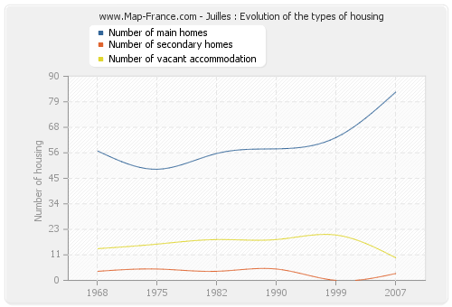 Juilles : Evolution of the types of housing