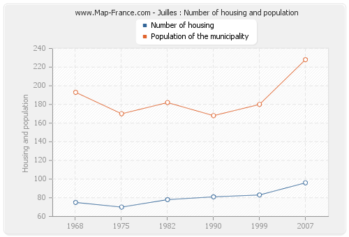Juilles : Number of housing and population