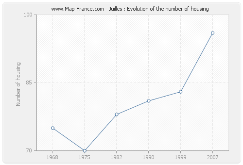 Juilles : Evolution of the number of housing