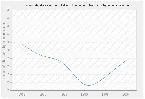 Juilles : Number of inhabitants by accommodation