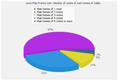 Number of rooms of main homes of Juilles