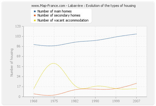 Labarrère : Evolution of the types of housing