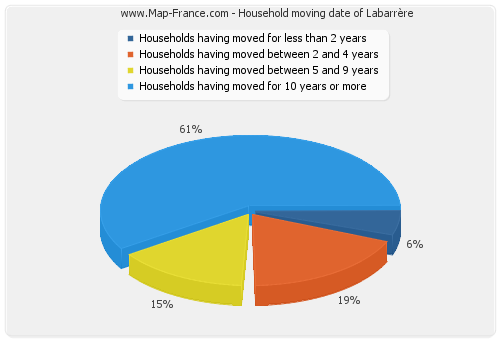 Household moving date of Labarrère