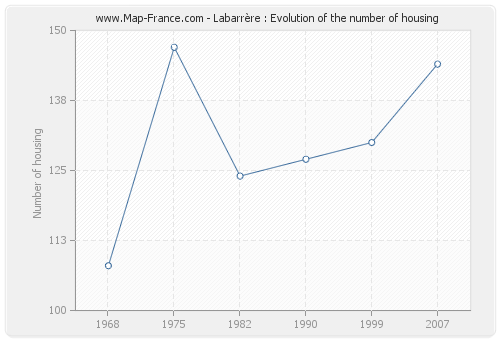 Labarrère : Evolution of the number of housing