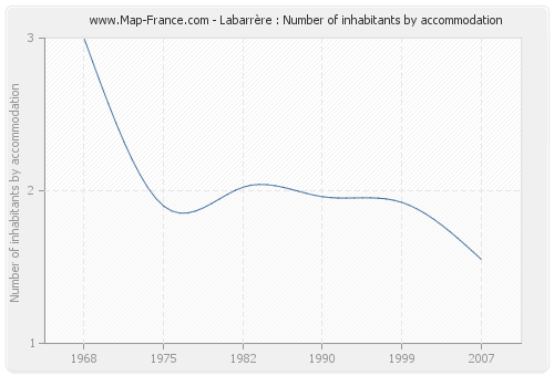 Labarrère : Number of inhabitants by accommodation