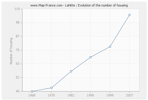 Lahitte : Evolution of the number of housing