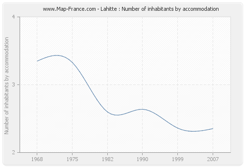 Lahitte : Number of inhabitants by accommodation