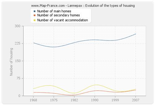 Lannepax : Evolution of the types of housing