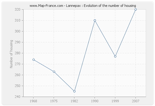 Lannepax : Evolution of the number of housing