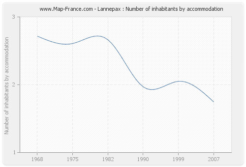 Lannepax : Number of inhabitants by accommodation