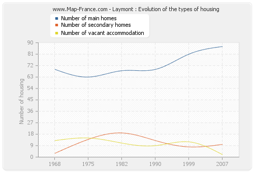 Laymont : Evolution of the types of housing