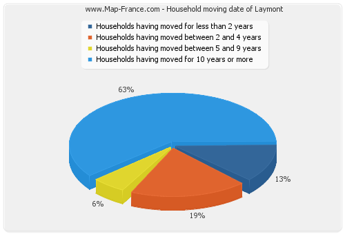 Household moving date of Laymont