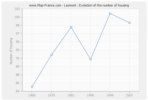 Laymont : Evolution of the number of housing