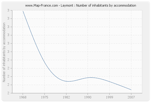 Laymont : Number of inhabitants by accommodation