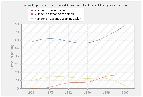 Lias-d'Armagnac : Evolution of the types of housing