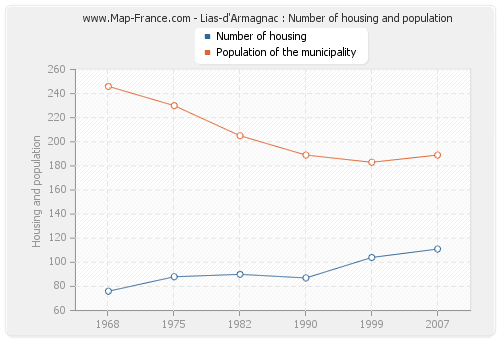 Lias-d'Armagnac : Number of housing and population