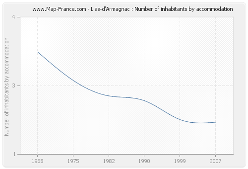 Lias-d'Armagnac : Number of inhabitants by accommodation