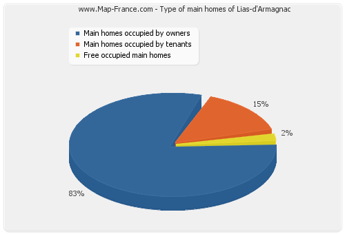 Type of main homes of Lias-d'Armagnac