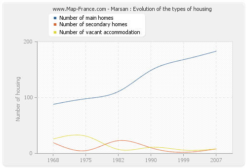 Marsan : Evolution of the types of housing