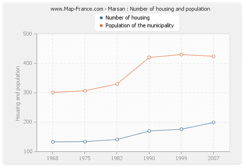 Marsan : Number of housing and population