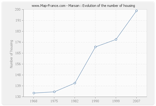 Marsan : Evolution of the number of housing