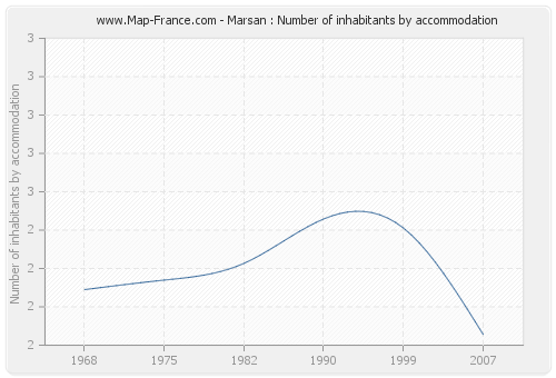 Marsan : Number of inhabitants by accommodation