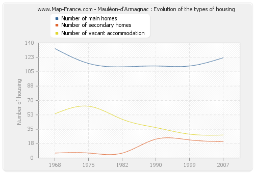 Mauléon-d'Armagnac : Evolution of the types of housing