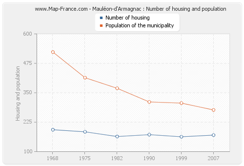 Mauléon-d'Armagnac : Number of housing and population