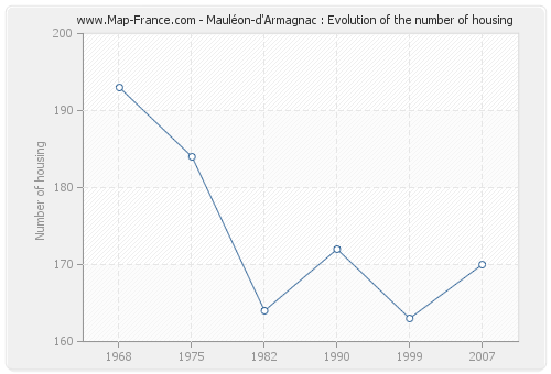 Mauléon-d'Armagnac : Evolution of the number of housing