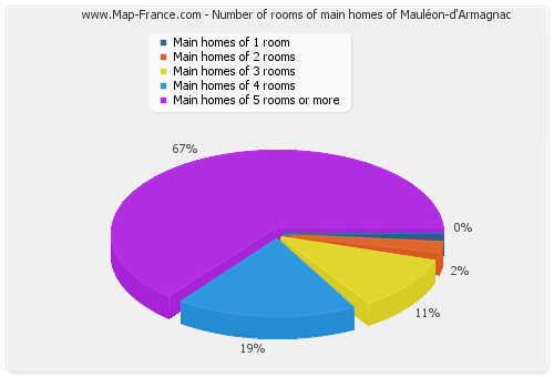Number of rooms of main homes of Mauléon-d'Armagnac