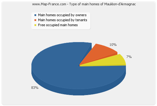 Type of main homes of Mauléon-d'Armagnac
